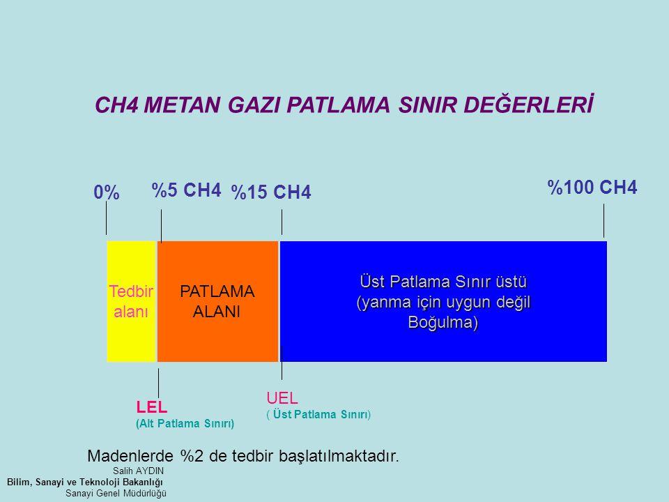 CH4 METAN GAZI PATLAMA SINIR DEĞERLERİ Tedbir alanı PATLAMA ALANI Üst Patlama Sınır üstü (yanma için uygun değil Boğulma) 0%15 CH4 %100 CH4 %5 CH4 LEL