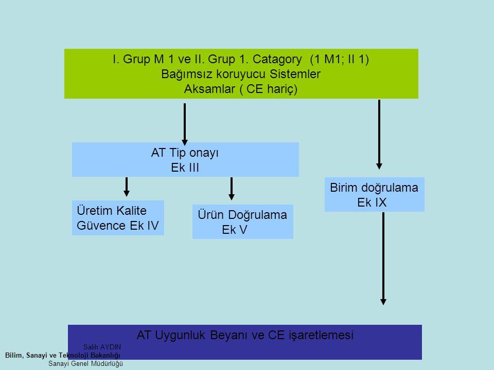 I. Grup M 1 ve II. Grup 1. Catagory (1 M1; II 1) Bağımsız koruyucu Sistemler Aksamlar ( CE hariç) AT Tip onayı Ek III Birim doğrulama Ek IX Üretim Kal