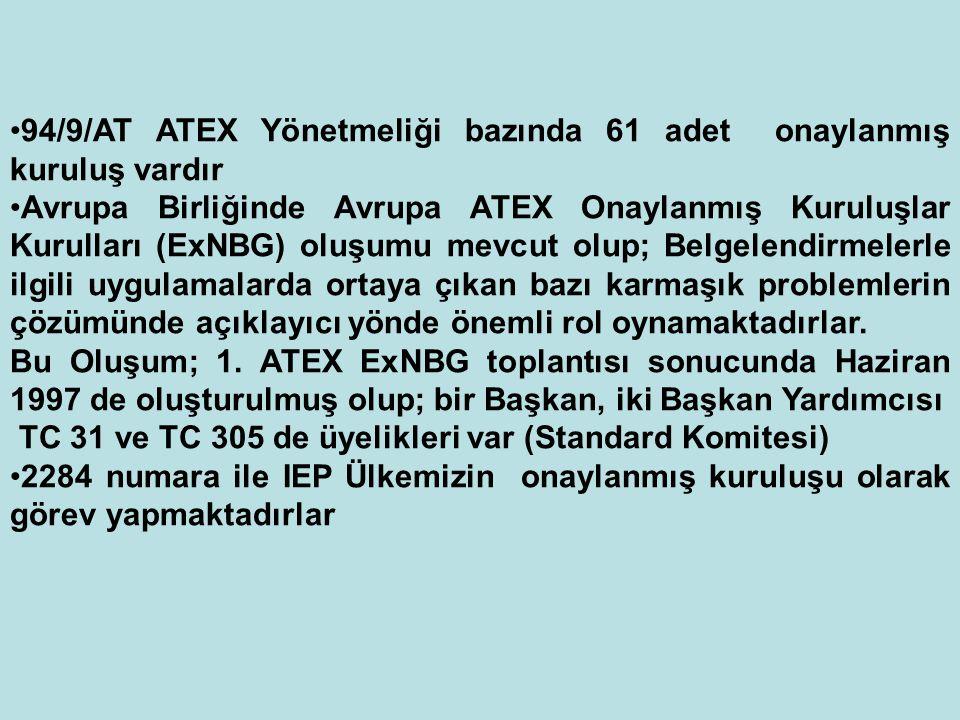 94/9/AT ATEX Yönetmeliği bazında 61 adet onaylanmış kuruluş vardır Avrupa Birliğinde Avrupa ATEX Onaylanmış Kuruluşlar Kurulları (ExNBG) oluşumu mevcu
