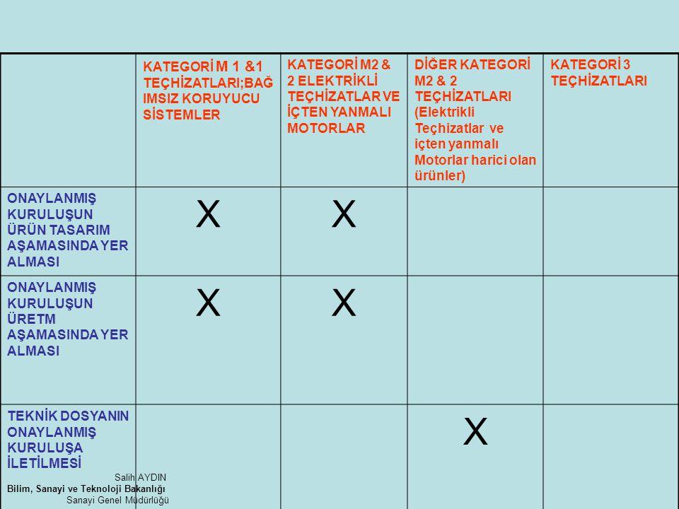 KATEGORİ M 1 &1 TEÇHİZATLARI;BAĞ IMSIZ KORUYUCU SİSTEMLER KATEGORİ M2 & 2 ELEKTRİKLİ TEÇHİZATLAR VE İÇTEN YANMALI MOTORLAR DİĞER KATEGORİ M2 & 2 TEÇHİ