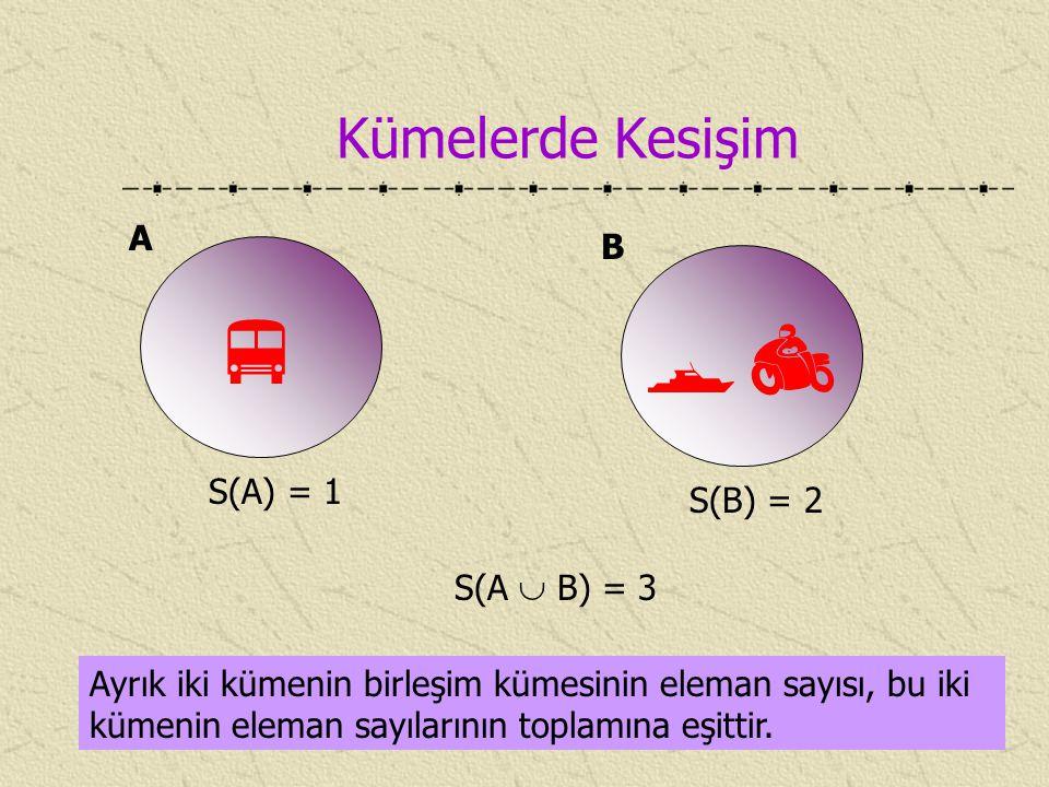 Kümelerde Kesişim Ayrık iki kümenin birleşim kümesinin eleman sayısı, bu iki kümenin eleman sayılarının toplamına eşittir.  A  B S(A) = 1 S(B) = 2