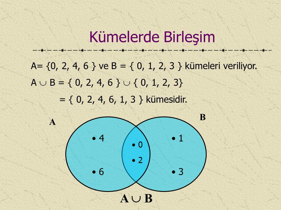 A= {0, 2, 4, 6 } ve B = { 0, 1, 2, 3 } kümeleri veriliyor. A  B = { 0, 2, 4, 6 }  { 0, 1, 2, 3} = { 0, 2, 4, 6, 1, 3 } kümesidir. A B 4 6 0 2 1 3 A