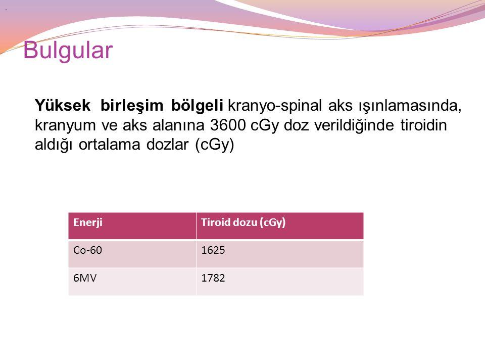 Bulgular Yüksek birleşim bölgeli kranyo-spinal aks ışınlamasında, kranyum ve aks alanına 3600 cGy doz verildiğinde tiroidin aldığı ortalama dozlar (cGy).
