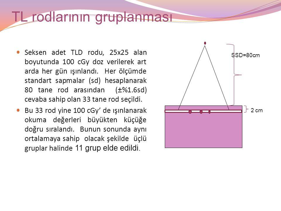 Tiroidin yerinin belirlenmesi 10.Fantom kesiti; üstten görünüşü10.