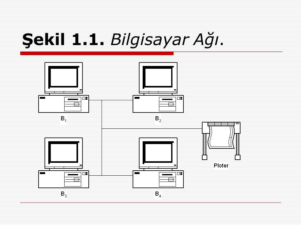  Şekil 1.1 de basit bir bilgisayar ağı görülmektedir.