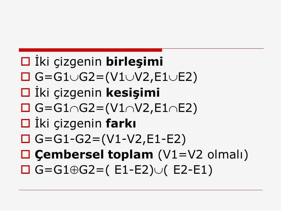  İki çizgenin birleşimi  G=G1G2=(V1V2,E1E2)  İki çizgenin kesişimi  G=G1G2=(V1V2,E1E2)  İki çizgenin farkı  G=G1-G2=(V1-V2,E1-E2)  Çember
