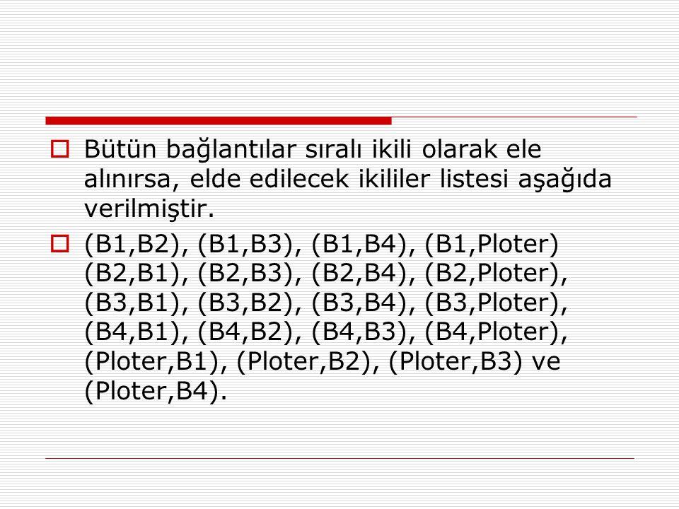  Bütün bağlantılar sıralı ikili olarak ele alınırsa, elde edilecek ikililer listesi aşağıda verilmiştir.  (B1,B2), (B1,B3), (B1,B4), (B1,Ploter) (B2