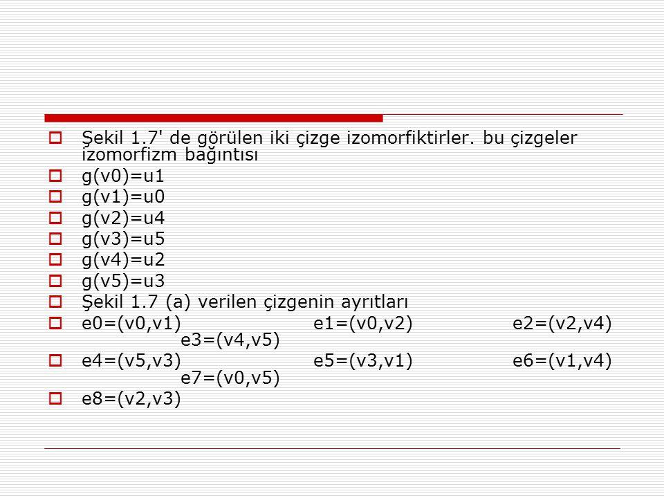  Şekil 1.7' de görülen iki çizge izomorfiktirler. bu çizgeler izomorfizm bağıntısı  g(v0)=u1  g(v1)=u0  g(v2)=u4  g(v3)=u5  g(v4)=u2  g(v5)=u3