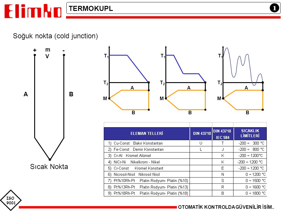 ISO 9001 1 TERMOKUPL Soğuk nokta (cold junction) OTOMATİK KONTROLDA GÜVENİLİR İSİM.. M T2T2 T1T1 A B M T2T2 T1T1 A B mVmV M T2T2 T1T1 A B Sıcak Nokta