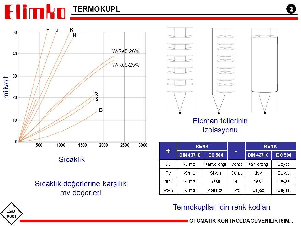 ISO 9001 2 OTOMATİK KONTROLDA GÜVENİLİR İSİM... Eleman tellerinin izolasyonu TERMOKUPL Termokupllar için renk kodları milivolt K N R B S W/Re5-26% W/R