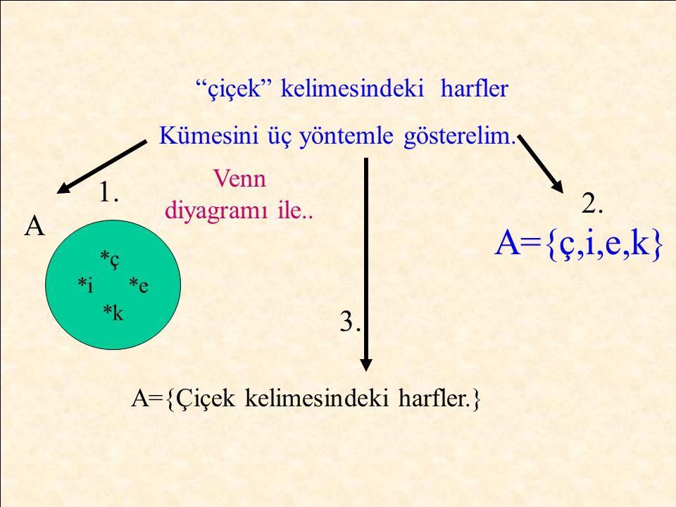 Elemanların kapalı bir bölgede gösterilmesine Venn şeması ile gösterim, Kümenin elemanlarının {…} süslü parantezinin içine iki eleman arasına virgül koyarak yazılmasına liste yöntemi ile gösterim, Elemanların ortak bir özellik ile önerme şeklinde yazılmasına ortak özellik metodu ile gösterim denir.