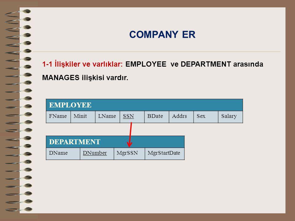 COMPANY ER 1-1 İlişkiler ve varlıklar: EMPLOYEE ve DEPARTMENT arasında MANAGES ilişkisi vardır. EMPLOYEE FNameMinitLNameSSNBDateAddrsSexSalary DEPARTM