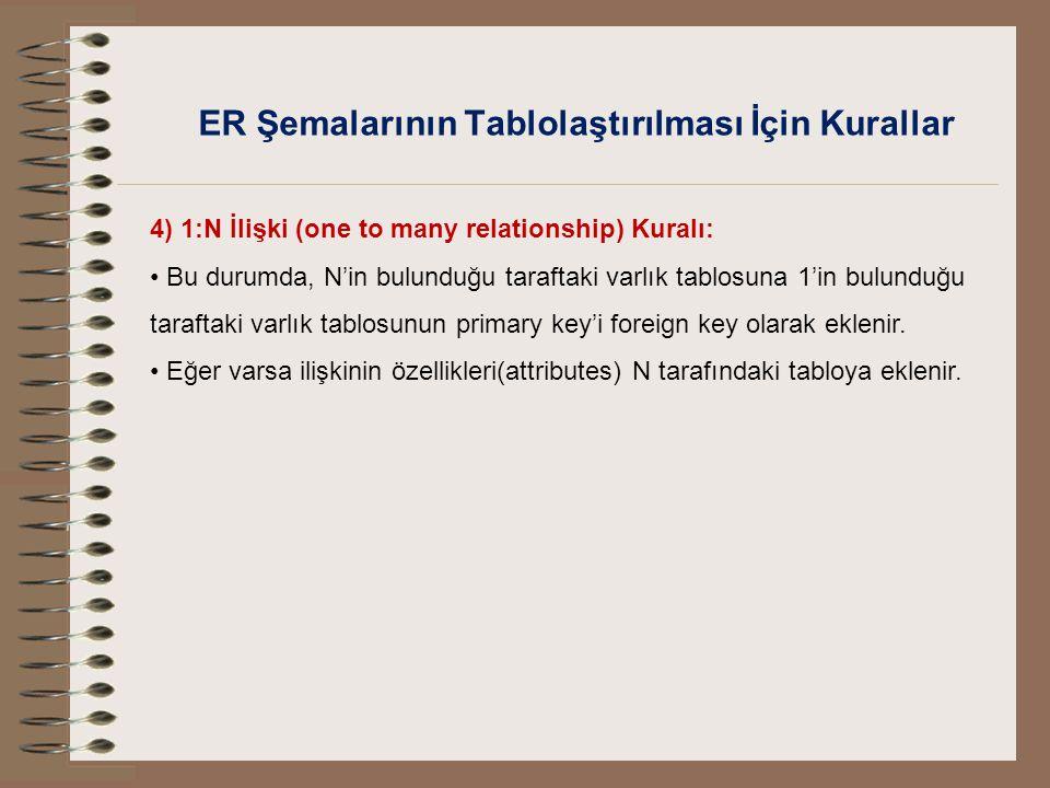 ER Şemalarının Tablolaştırılması İçin Kurallar 4) 1:N İlişki (one to many relationship) Kuralı: Bu durumda, N'in bulunduğu taraftaki varlık tablosuna