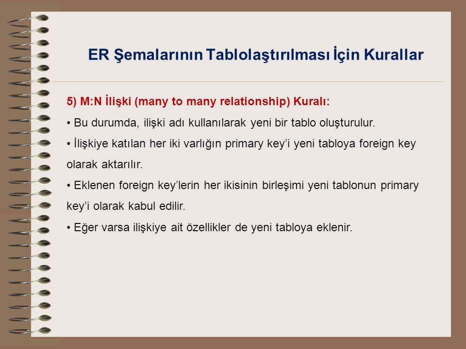 ER Şemalarının Tablolaştırılması İçin Kurallar 5) M:N İlişki (many to many relationship) Kuralı: Bu durumda, ilişki adı kullanılarak yeni bir tablo ol