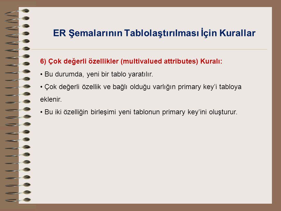 ER Şemalarının Tablolaştırılması İçin Kurallar 6) Çok değerli özellikler (multivalued attributes) Kuralı: Bu durumda, yeni bir tablo yaratılır. Çok de