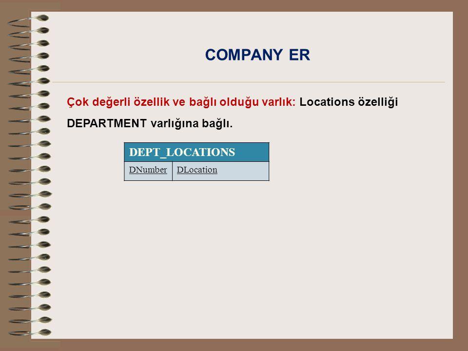 COMPANY ER Çok değerli özellik ve bağlı olduğu varlık: Locations özelliği DEPARTMENT varlığına bağlı. DEPT_LOCATIONS DNumberDLocation
