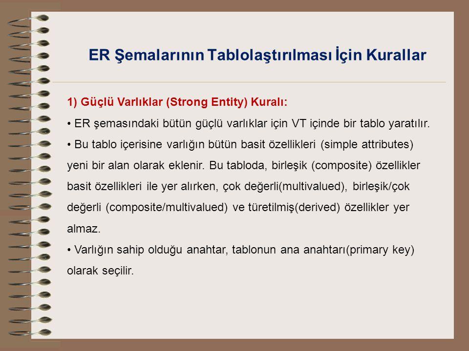 ER Şemalarının Tablolaştırılması İçin Kurallar 1) Güçlü Varlıklar (Strong Entity) Kuralı: ER şemasındaki bütün güçlü varlıklar için VT içinde bir tabl