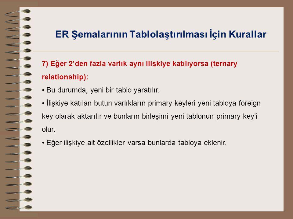ER Şemalarının Tablolaştırılması İçin Kurallar 7) Eğer 2'den fazla varlık aynı ilişkiye katılıyorsa (ternary relationship): Bu durumda, yeni bir tablo