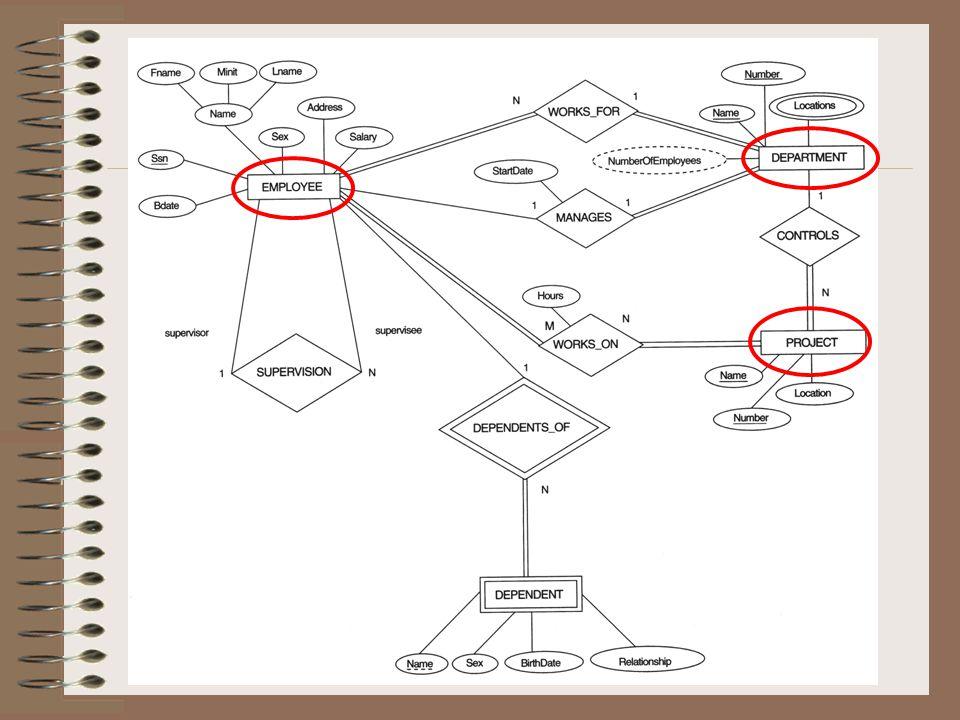 ER Şemalarının Tablolaştırılması İçin Kurallar 5) M:N İlişki (many to many relationship) Kuralı: Bu durumda, ilişki adı kullanılarak yeni bir tablo oluşturulur.