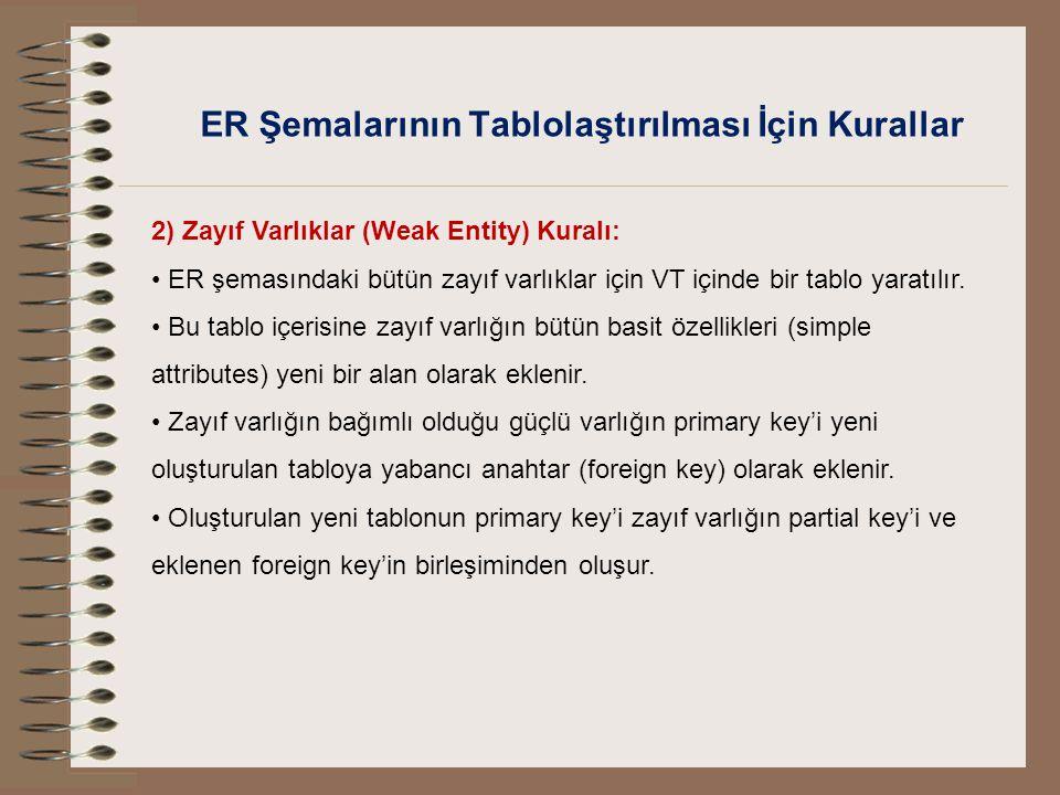 ER Şemalarının Tablolaştırılması İçin Kurallar 2) Zayıf Varlıklar (Weak Entity) Kuralı: ER şemasındaki bütün zayıf varlıklar için VT içinde bir tablo