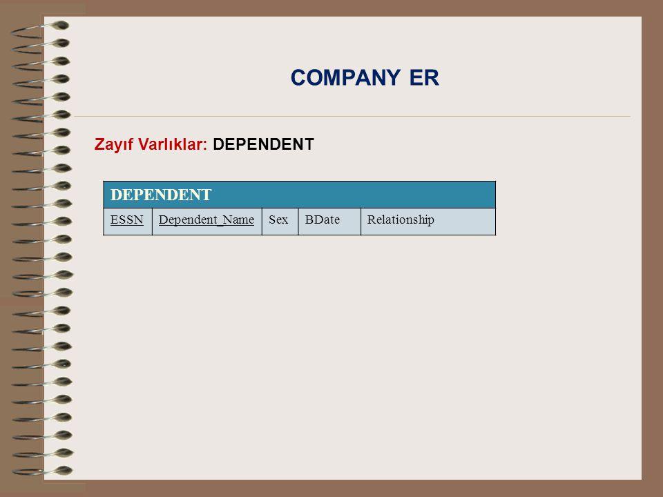 COMPANY ER Zayıf Varlıklar: DEPENDENT DEPENDENT ESSNDependent_NameSexBDateRelationship