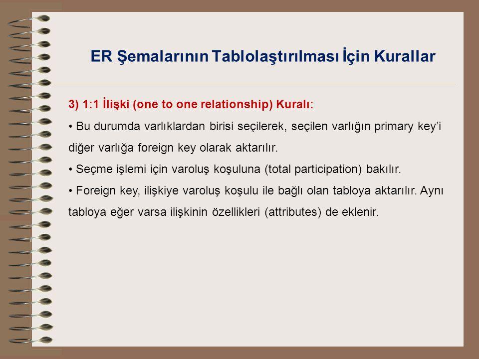 ER Şemalarının Tablolaştırılması İçin Kurallar 3) 1:1 İlişki (one to one relationship) Kuralı: Bu durumda varlıklardan birisi seçilerek, seçilen varlı