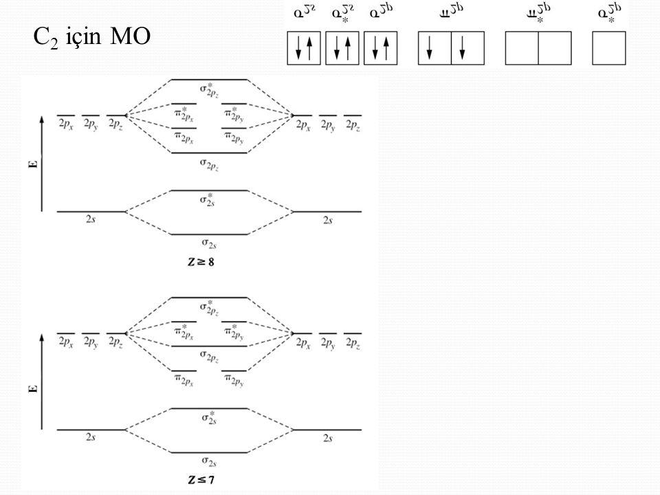 C 2 için MO