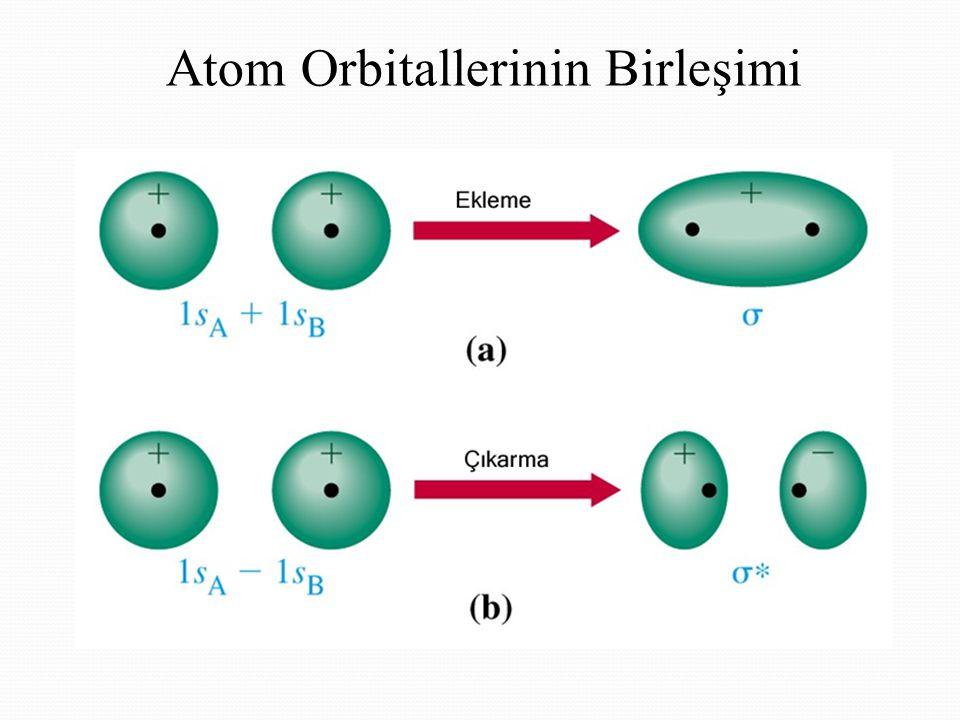 Hidrojenin Molekül Orbitalleri