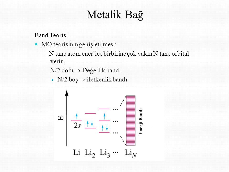 Metalik Bağ Band Teorisi. MO teorisinin genişletilmesi: N tane atom enerjice birbirine çok yakın N tane orbital verir. N/2 dolu  Değerlik bandı. N/2