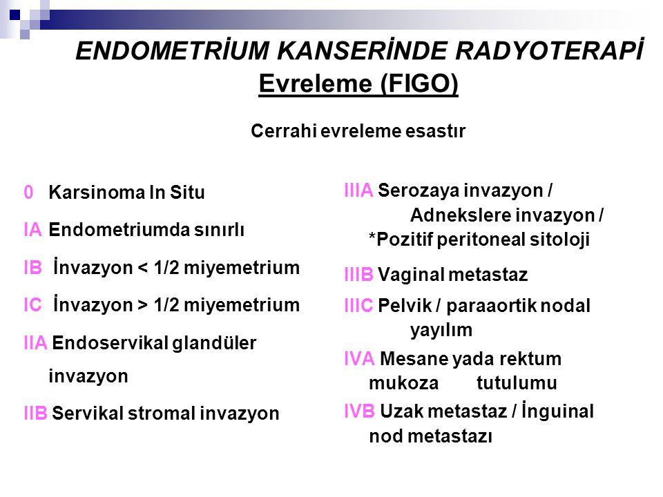 ENDOMETRİUM KANSERİNDE RADYOTERAPİ Evreleme (FIGO) Cerrahi evreleme esastır 0Karsinoma In Situ IAEndometriumda sınırlı IB İnvazyon < 1/2 miyemetrium I