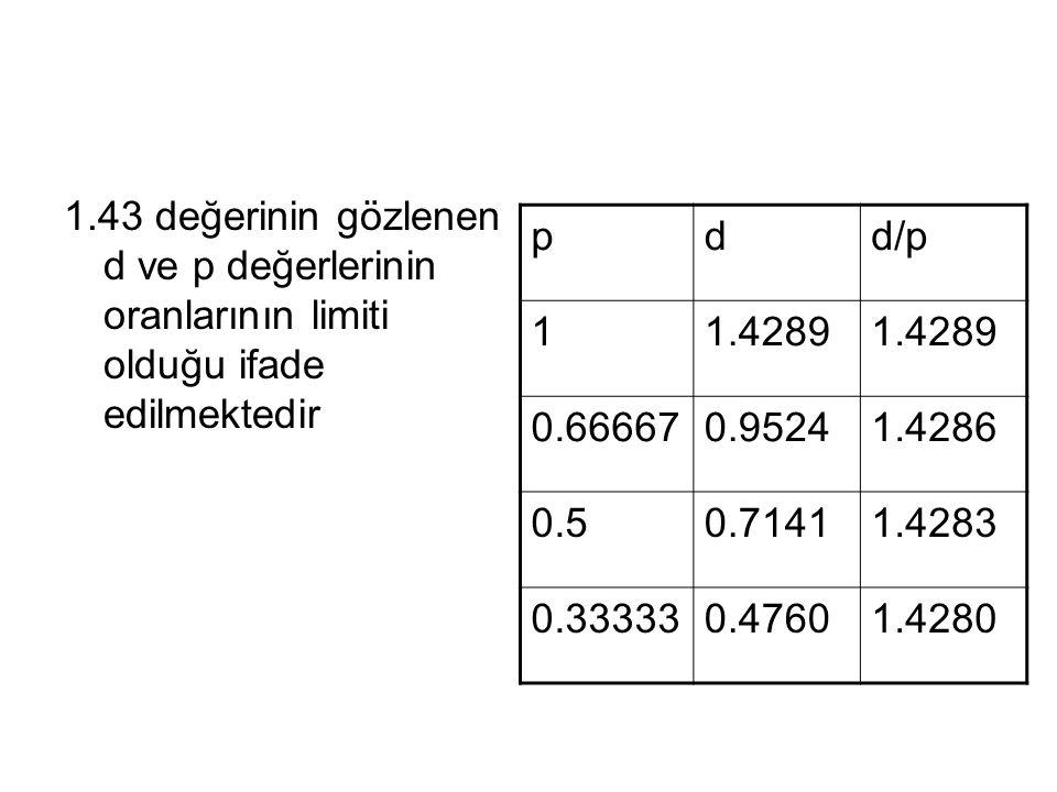 1.43 değerinin gözlenen d ve p değerlerinin oranlarının limiti olduğu ifade edilmektedir pdd/p 11.4289 0.666670.95241.4286 0.50.71411.4283 0.333330.47