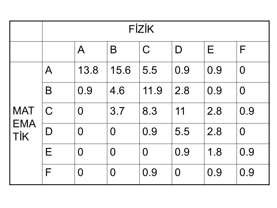FİZİK ABCDEF MAT EMA TİK A13.815.65.50.9 0 B 4.611.92.80.90 C03.78.3112.80.9 D00 5.52.80 E0000.91.80.9 F00 0