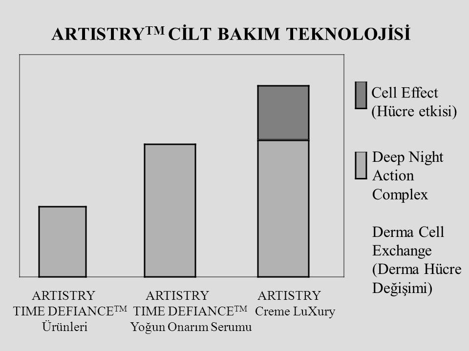 ARTISTRY TM CİLT BAKIM TEKNOLOJİSİ ARTISTRY TIME DEFIANCE TM Ürünleri ARTISTRY TIME DEFIANCE TM Yoğun Onarım Serumu ARTISTRY Creme LuXury Cell Effect
