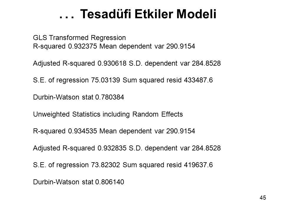 45 GLS Transformed Regression R-squared 0.932375 Mean dependent var 290.9154 Adjusted R-squared 0.930618 S.D.