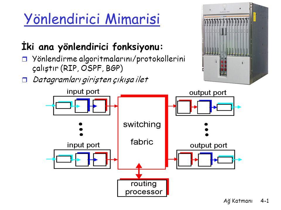 Ağ Katmanı4-1 Yönlendirici Mimarisi İki ana yönlendirici fonksiyonu: r Yönlendirme algoritmalarını/protokollerini çalıştır (RIP, OSPF, BGP) r Datagram