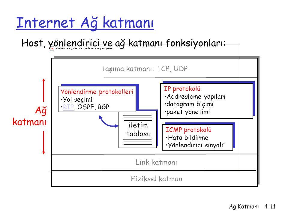 Ağ Katmanı4-11 Internet Ağ katmanı iletim tablosu Host, yönlendirici ve ağ katmanı fonksiyonları: Yönlendirme protokolleri Yol seçimi RIP, OSPF, BGPRI