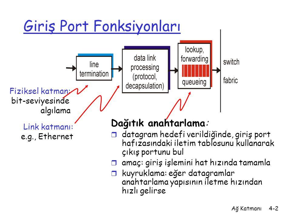 Ağ Katmanı4-2 Giriş Port Fonksiyonları Dağıtık anahtarlama: r datagram hedefi verildiğinde, giriş port hafızasındaki iletim tablosunu kullanarak çıkış