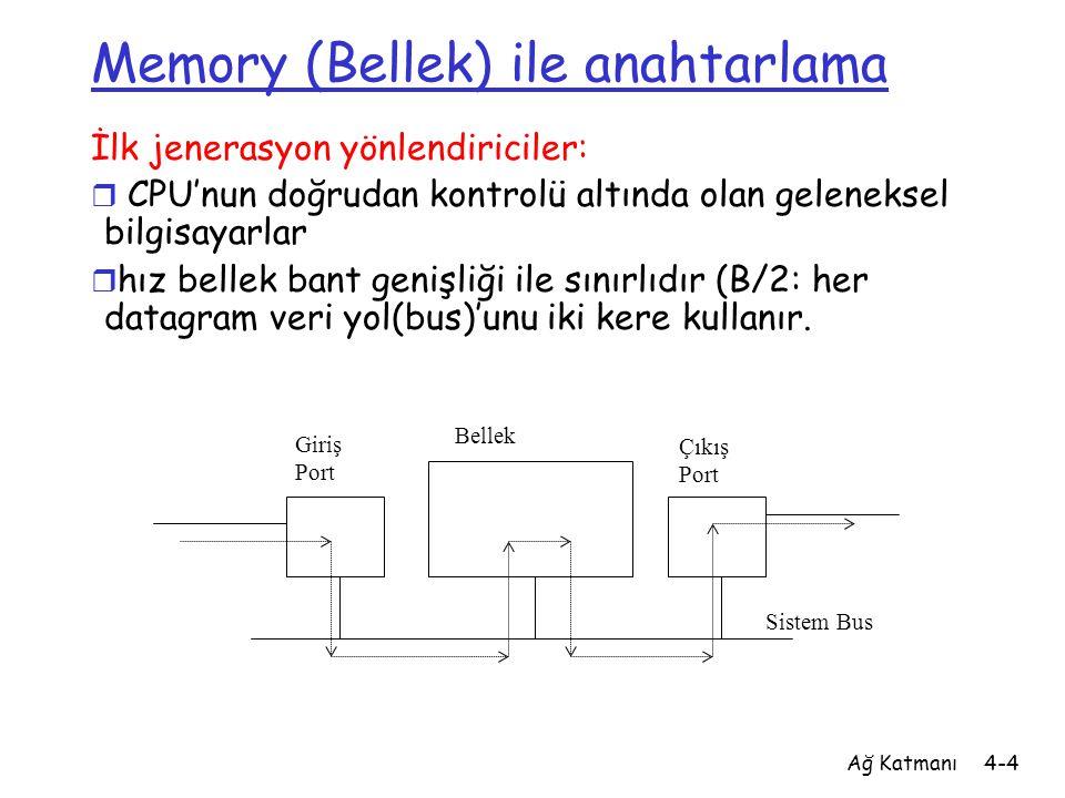Ağ Katmanı4-4 Memory (Bellek) ile anahtarlama İlk jenerasyon yönlendiriciler: r CPU'nun doğrudan kontrolü altında olan geleneksel bilgisayarlar r hız