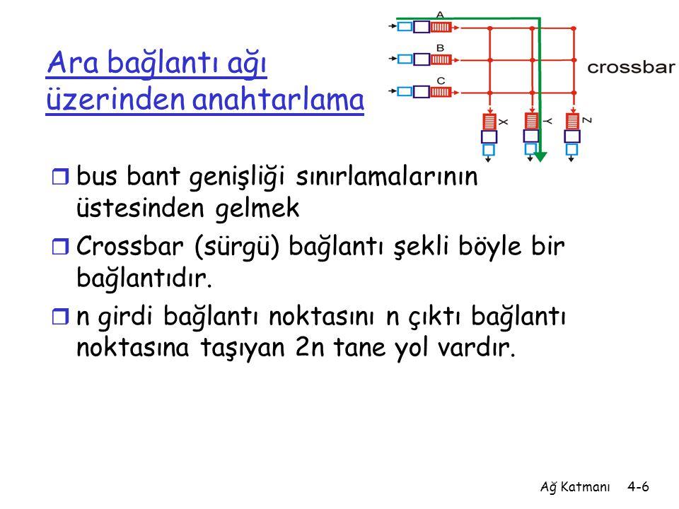 Ağ Katmanı4-6 Ara bağlantı ağı üzerinden anahtarlama r bus bant genişliği sınırlamalarının üstesinden gelmek r Crossbar (sürgü) bağlantı şekli böyle b