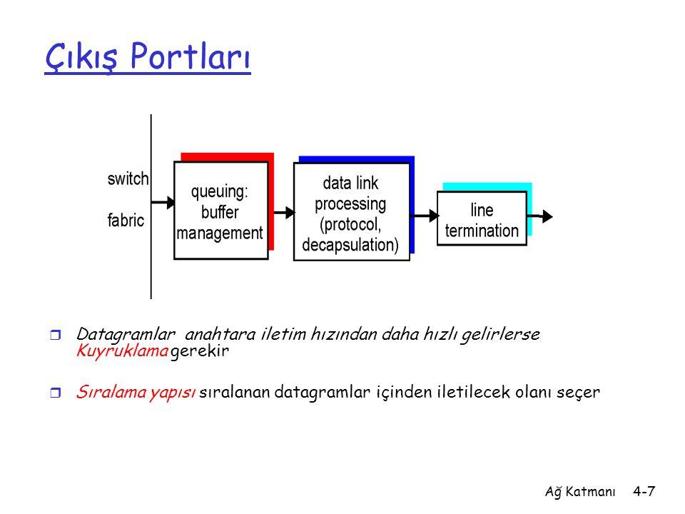 Ağ Katmanı4-7 Çıkış Portları r Datagramlar anahtara iletim hızından daha hızlı gelirlerse Kuyruklama gerekir r Sıralama yapısı sıralanan datagramlar i