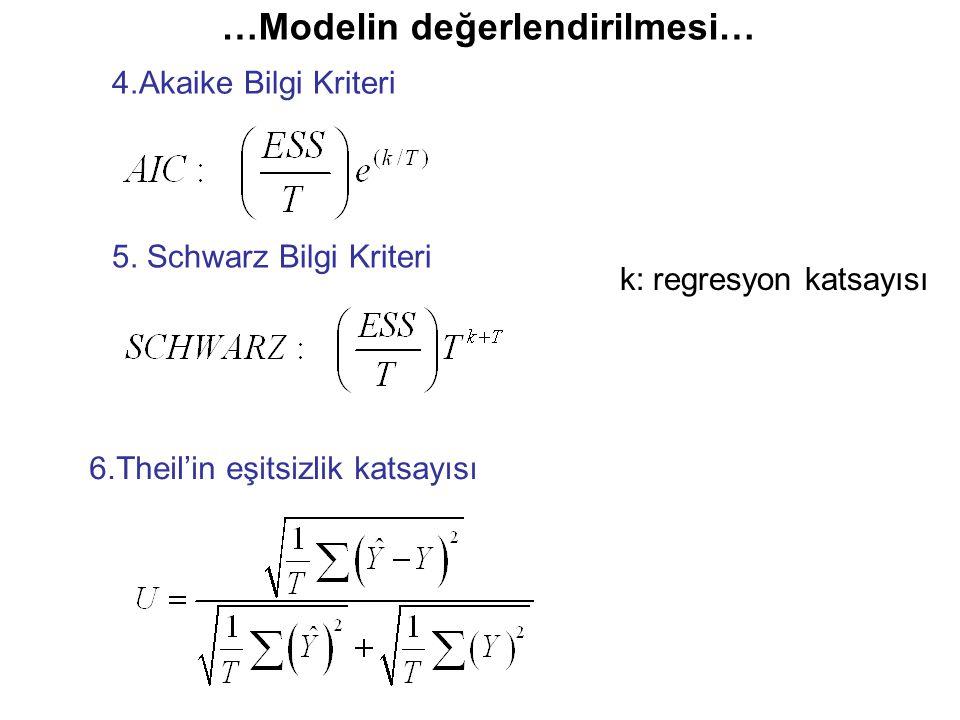 …Modelin değerlendirilmesi… k: regresyon katsayısı 4.Akaike Bilgi Kriteri 5. Schwarz Bilgi Kriteri 6.Theil'in eşitsizlik katsayısı
