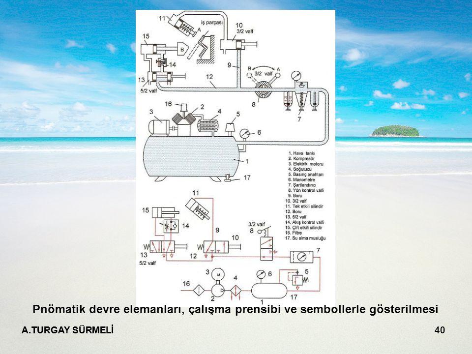 A.TURGAY SÜRMELİ 40 Pnömatik devre elemanları, çalışma prensibi ve sembollerle gösterilmesi