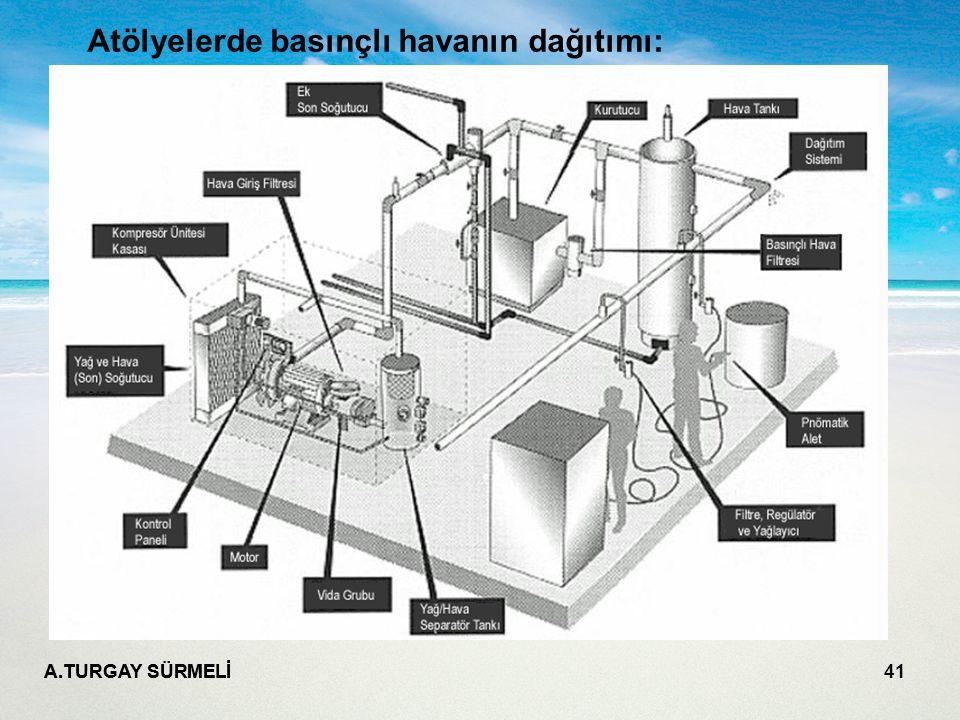 A.TURGAY SÜRMELİ 41 Atölyelerde basınçlı havanın dağıtımı: