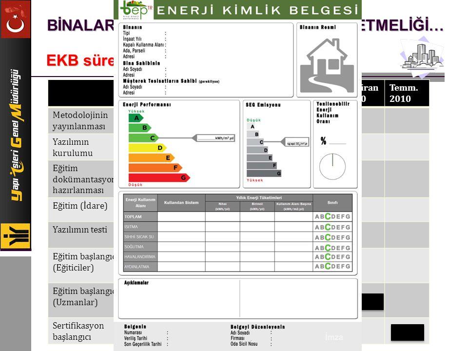 BİNALARDA ENERJİ PERFORMANSI YÖNETMELİĞİ… EKB süreci nasıl gelişecek… Aralık 2009 Şubat 2010 Mart 2010 Nisan 2010 Mayıs 2010 Haziran 2010 Temm. 2010 M