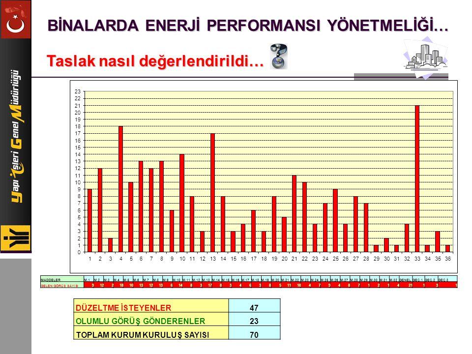 BİNALARDA ENERJİ PERFORMANSI YÖNETMELİĞİ… Enerji performansı hesaplama yöntemi… Bir binanın enerji performansının belirlenmesi, Binanın m 2 başına düşen yıllık enerji tüketimi nin belirlenmesi, Bu değere göre CO 2 salımı nın hesaplanması, Bu değerlerin referans bir bina nınki ile kıyaslanması, Kıyaslama sonucuna göre binanın A-G arası bir enerji sınıfına yerleştirilmesi ile gerçekleşir.