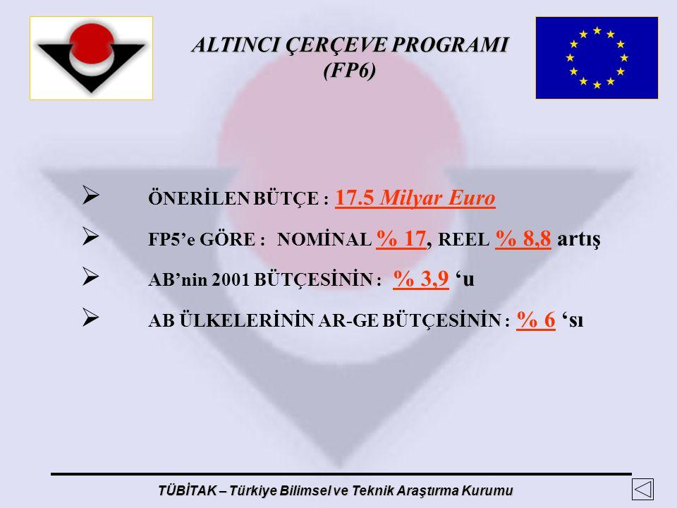 ALTINCI ÇERÇEVE PROGRAMI (FP6) TÜBİTAK – Türkiye Bilimsel ve Teknik Araştırma Kurumu  ÖNERİLEN BÜTÇE : 17.5 Milyar Euro  FP5'e GÖRE : NOMİNAL % 17,