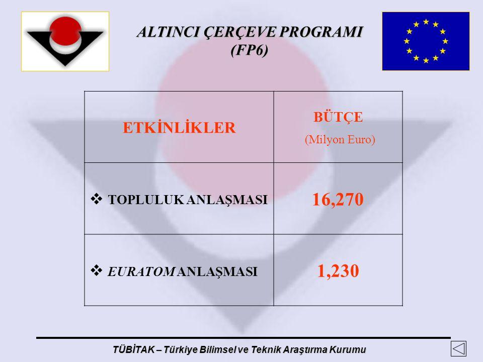 ALTINCI ÇERÇEVE PROGRAMI (FP6) TÜBİTAK – Türkiye Bilimsel ve Teknik Araştırma Kurumu ETKİNLİKLER BÜTÇE (Milyon Euro)  TOPLULUK ANLAŞMASI 16,270  EUR