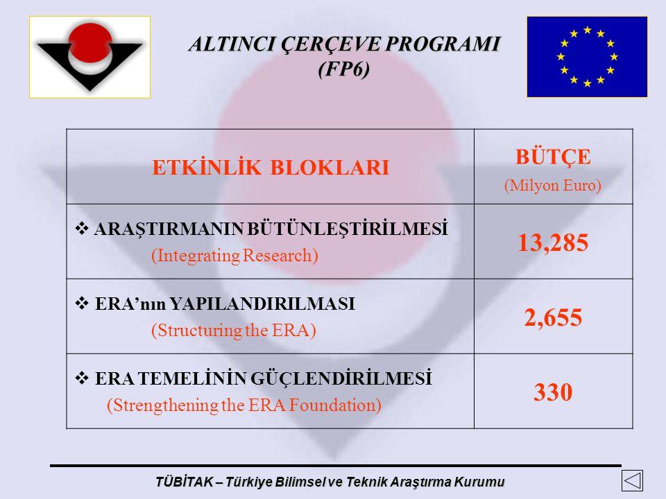 ALTINCI ÇERÇEVE PROGRAMI (FP6) TÜBİTAK – Türkiye Bilimsel ve Teknik Araştırma Kurumu ETKİNLİK BLOKLARI BÜTÇE (Milyon Euro)  ARAŞTIRMANIN BÜTÜNLEŞTİRİ