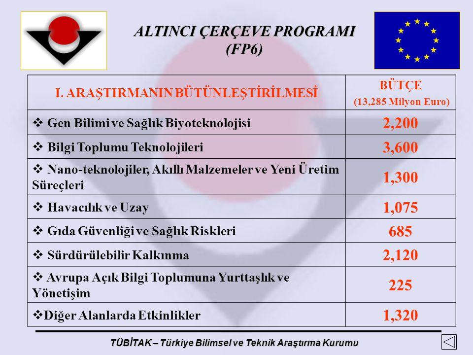 ALTINCI ÇERÇEVE PROGRAMI (FP6) TÜBİTAK – Türkiye Bilimsel ve Teknik Araştırma Kurumu I. ARAŞTIRMANIN BÜTÜNLEŞTİRİLMESİ BÜTÇE (13,285 Milyon Euro)  Ge