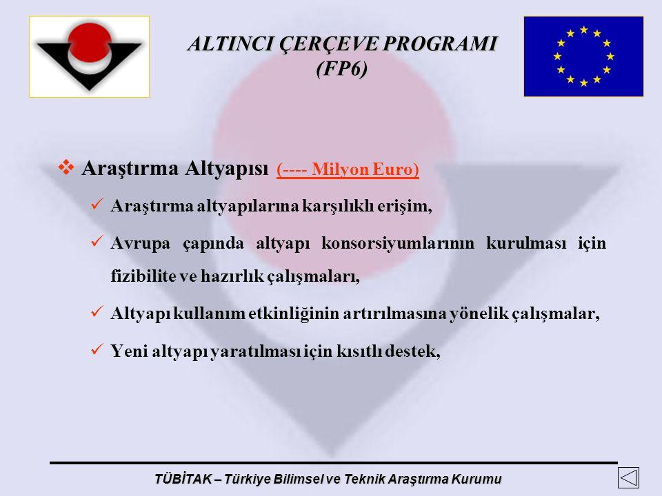 ALTINCI ÇERÇEVE PROGRAMI (FP6) TÜBİTAK – Türkiye Bilimsel ve Teknik Araştırma Kurumu  Araştırma Altyapısı (---- Milyon Euro) Araştırma altyapılarına